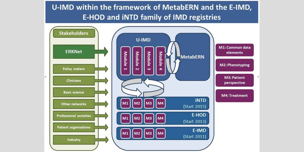 A Unified Registry for Inherited Metabolic Disorders (U-IMD)