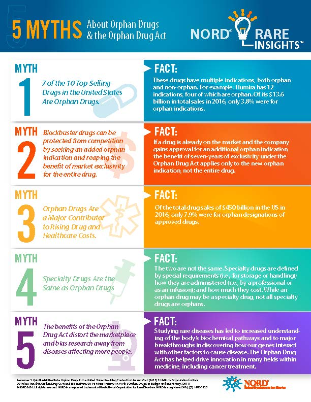 5 Myths About Orphan Drugs